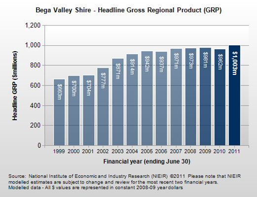 Image of graph showing Bega Valley Shire headline gross regional prouduct (GRP) for the year ending June 30, 2011.