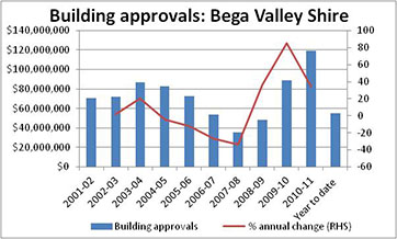 Graph showing building approvals for the Bega Valley Shire over the last 10 years.