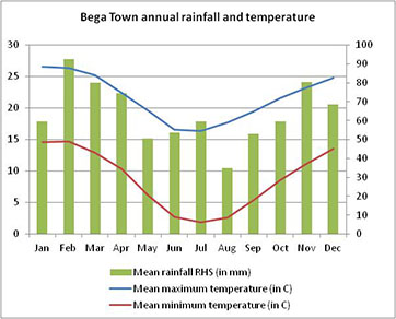 Graph showing the Bega town annual rainfall and temperatures.