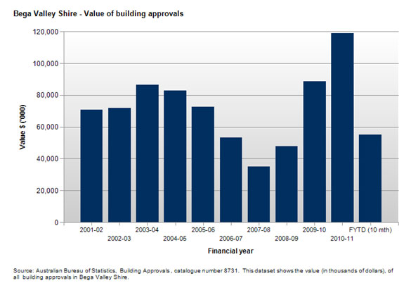 Image of graph showing Bega Valley Shire value of building approvals from 2001 to 2011.