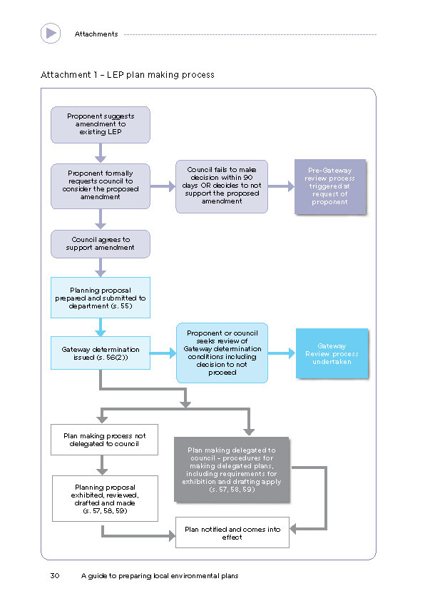 Image of planning proposal process with link to the full document.