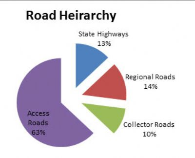 Image showing pie chart of road heirarchy.
