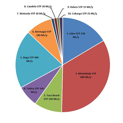 Pie chart showing effluent volume of the 10 sewerage treatment plans in the Bega Valley Shire.