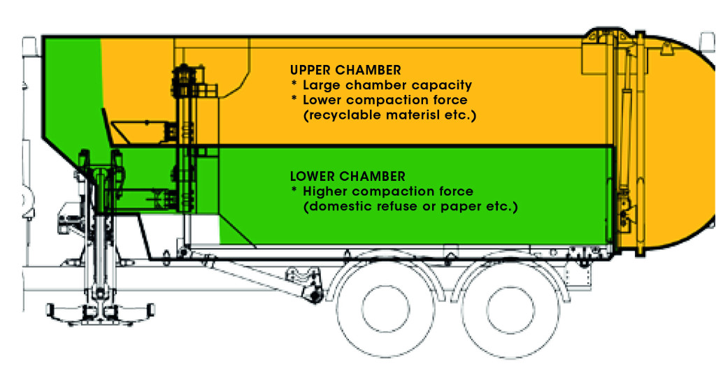 Image showing the two sections of the the split waste truck.